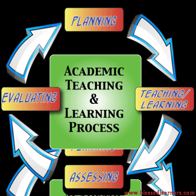Academic Teaching and Learning Process Sequence