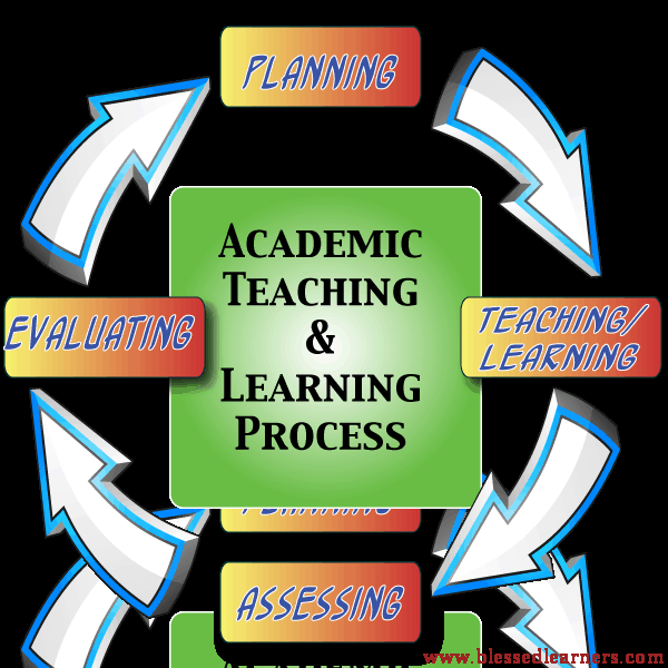 teaching learning process Learning outcomes are central to the teaching and learning process (biggs, 1999 fink, 2003) developing learning outcomes is the first critical step in course planning as they set the direction for the entire learning process.