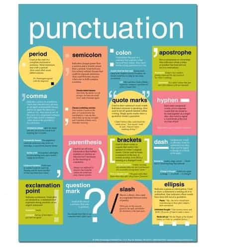 Punctuation- Grammar and Writing Tools - Poster