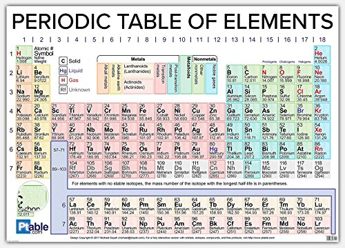 Ptable.com 2017 Periodic Table Poster (63x45